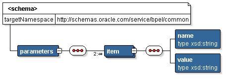 Parameter Schema