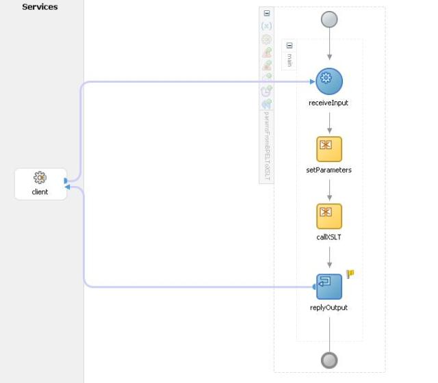 BPEL process design view
